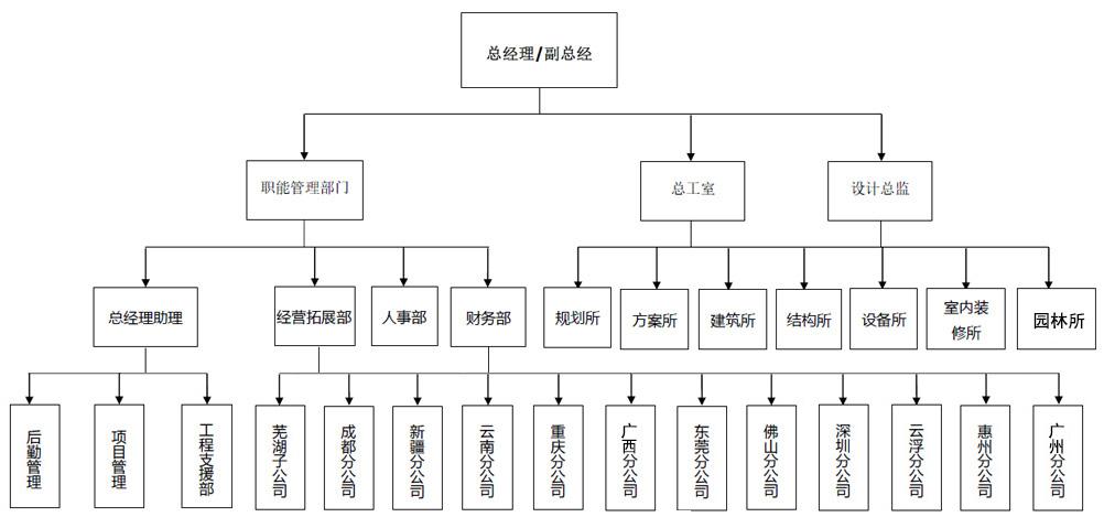 广东建筑公司组织架构图